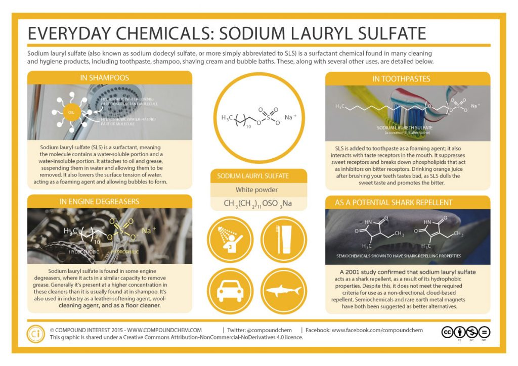 Infographic Everyday Chemicals - Sodium Lauryl Sulfate