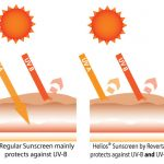 Sunscreen Diagram - Helios by Reverta