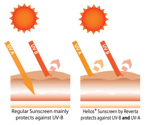 Helios Sunscreen by Reverta uses natural ingredients to protect against UV-B and UV-A rays.
